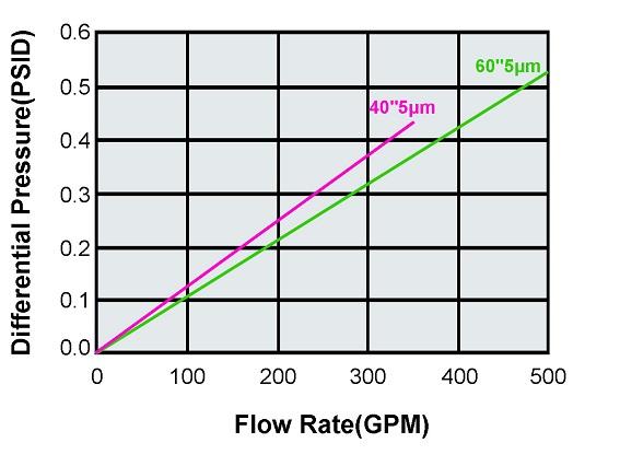 filter_flow_rate.jpg