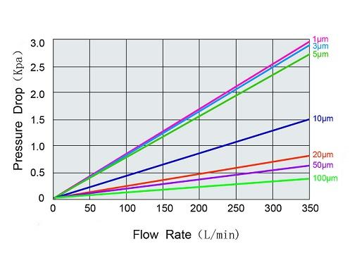 flow_rate_pleated_cartridges.jpg