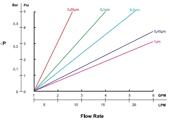 Hydrophili-PTFE-Flow-Rate.jpg