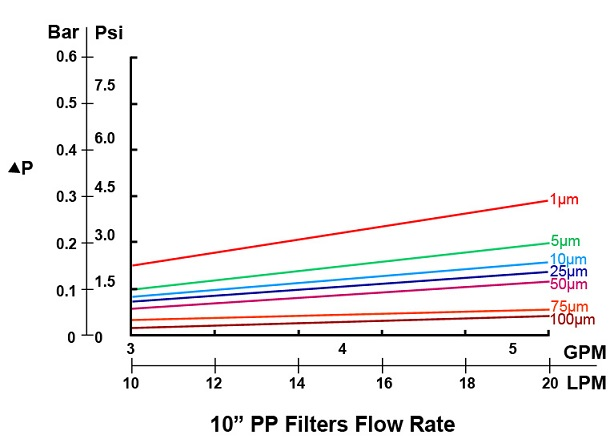 PP_Filters_Flow_Rate.jpg