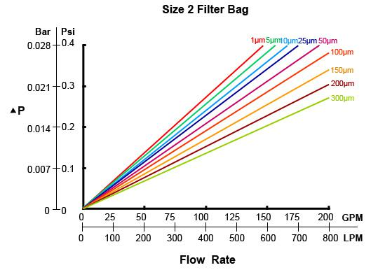 filter_bag_flow_rate.jpg