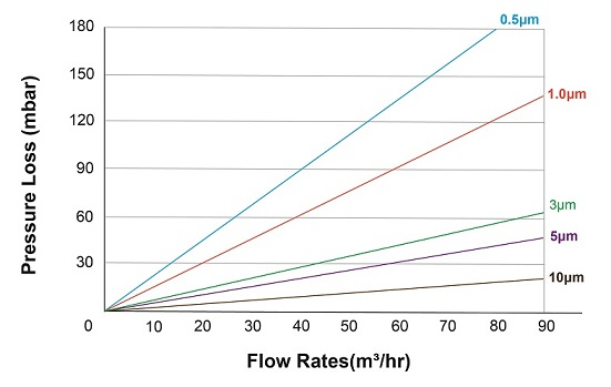 high-flow-filters-flow-rate.jpg