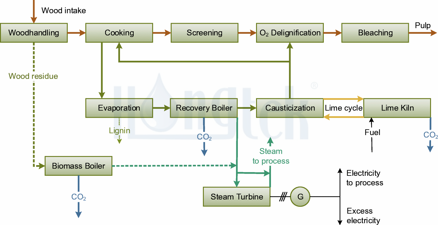 Papermaking-Wastewater-Processing.png